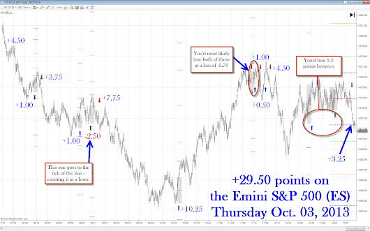Prediction Point Trading  » UP 29.50 points today… 96.00 points for the week!!