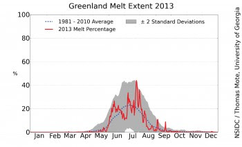 Figure 2. The graph above shows the daily extent of melt during 2012 on the Greenland Ice Sheet surface as a percentage, compared to the average from 1981 to 2010. Data are from the Greenland Daily Surface Melt 25km EASE-Grid 2.0 Climate Data Record. About the data||Credit: National Snow and Ice Data Center/Thomas Mote, University of Georgia|High-resolution image