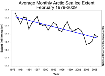 graph showing Feb monthly extent for 1979-2009