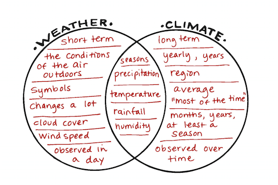 33 Weather And Climate Venn Diagram