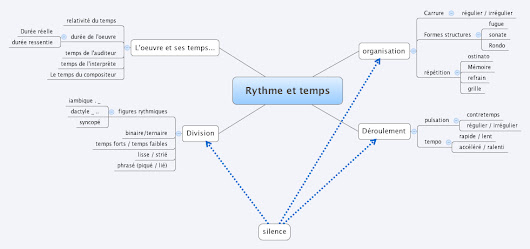"éducation musicale — by nikkojazz: Remix of ""Rythme et temps + exemples"""