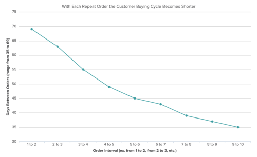 The Secret to Reducing Customer Buying Cycle Time