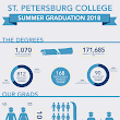 St. Petersburg College marks 137th commencement on July 21