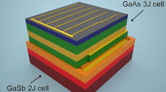 This Solar Cell Can Capture All Wavelengths of Solar Spectrum - ExtremeTech