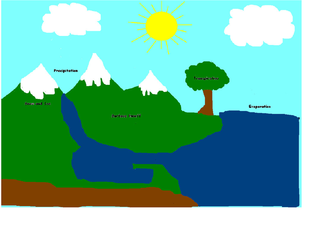 Art The Water Cycle
