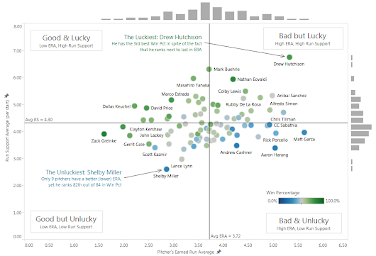 How to Make a Scatterplot with Marginal Histograms in Tableau | DataRemixed