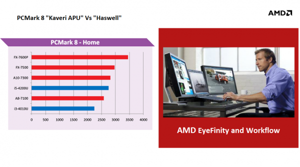 AMD FX-7600P vs Core i5-4200U