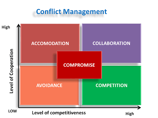How To Manage Organizational Conflicts