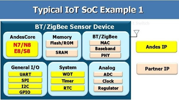 Typical IoT SoC Example 1