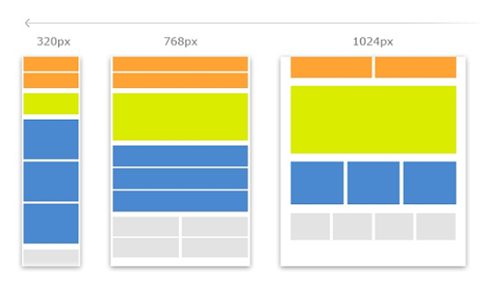 2015 Guide to Responsive Web Design
