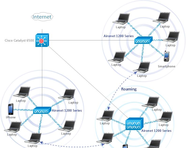 Using Wireles Lan Diagram