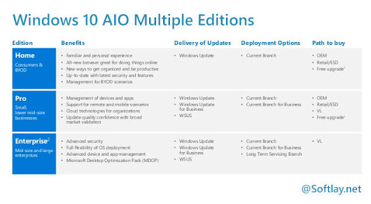 Windows 10 All in One ISO 32/64Bit [AIO 1607 ISO]