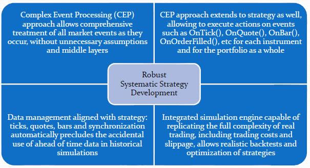 Quant trading and Quantitative Trading Strategies | Liteforex