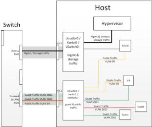 hypervisorcomms