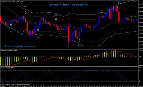 Macd and stochastic binary options
