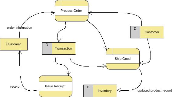 new dfd diagram visual paradigm