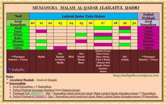 lailatul qadar : cara mengetahui malam tersebut