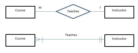 contoh many to relationship mysql