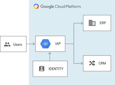 Tutorial : Getting Started with Google Cloud Identity-Aware Proxy (IAP)