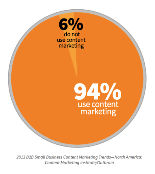 How to Develop Strategy In B2B Content Marketing