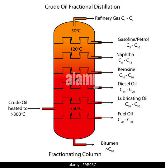 labeled diagram of crude oil fractional distillation e9b06c