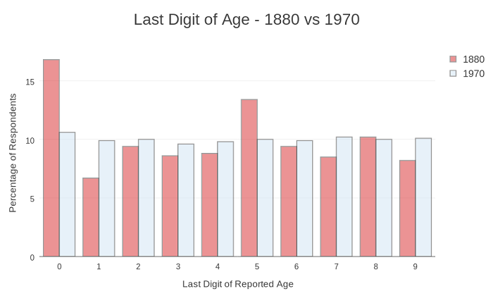 last_digit_of_age_-_1880_vs_1970