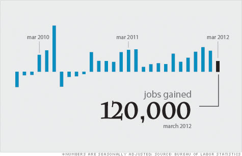American employers hired 120,000 workers in March -- half of the job gains seen in February.