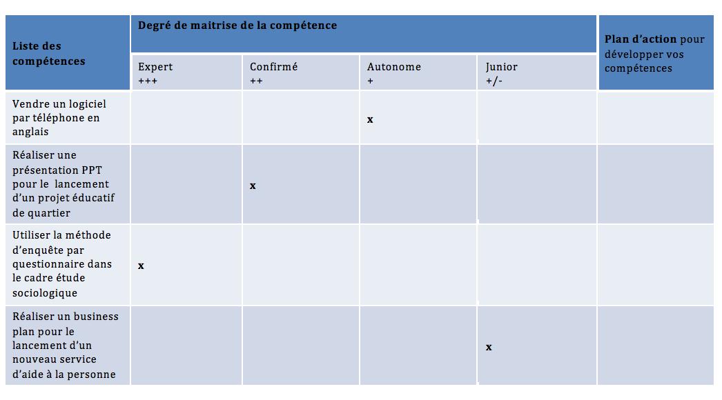 Analyse De Poste De Travail Exemple - Exemple de Groupes