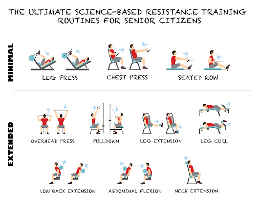The Ultimate Science-Based Resistance Training Routine for Older Adults | HITuni