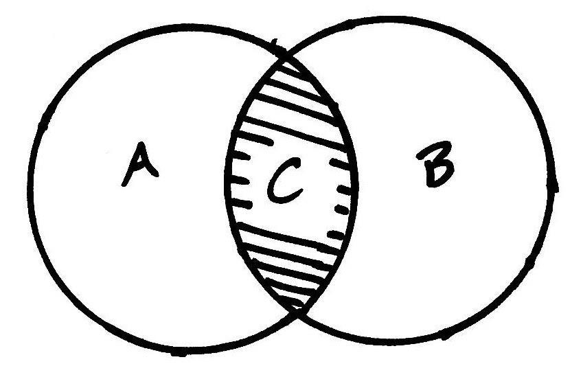 Paths2math  Venn Diagrams