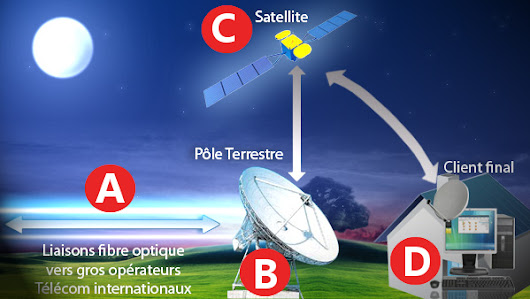 L'Internet par satellite pour les professionnels - Spread The Truth