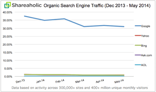 Study: Top 5 Search Engines See Search Traffic Drop By As Much As 31% Since December 2013