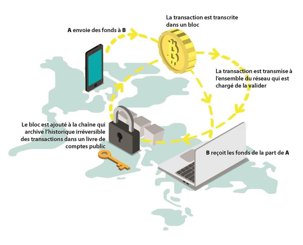 Blockchain expliquée
