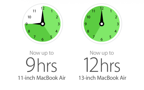 Extend the battery life of your MacBook, no matter how old it is — 		Tech News and Analysis