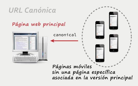 URL canónica
