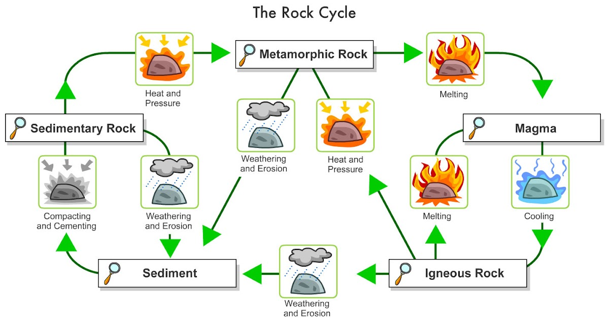 Mimi A Science Blogs Reflection Rock Cycle