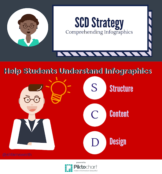 How to Read Infographics: The SCD Strategy