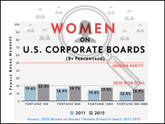GENDER DIVERSITY ON CORPORATE BOARDS? STILL A WAYS TO GO…