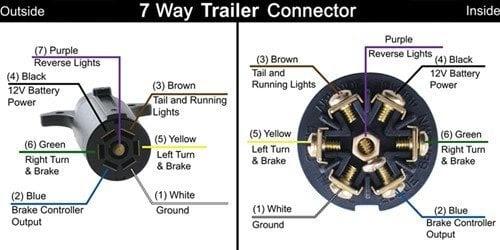 2000 Ford Truck 7 Way Plug Wire Diagram Wiring Diagram Schema Rich Track Rich Track Atmosphereconcept It