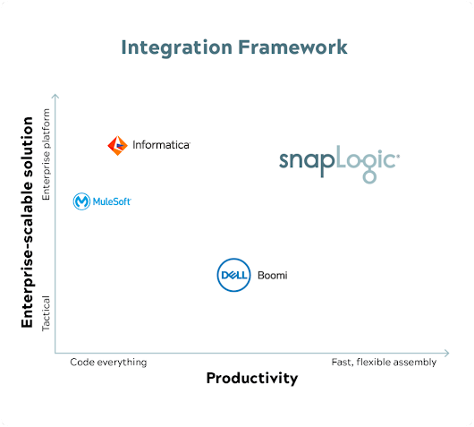 Why isn't your company 100-percent data-driven? | SnapLogic