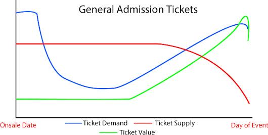 Understanding Demand & Value Curves - General Admission » Ticket Flipping