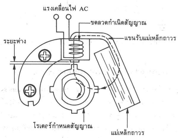pcn forklift thailand