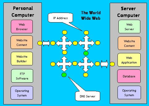 How to Create a Website? - An Overview of how the Internet Works
