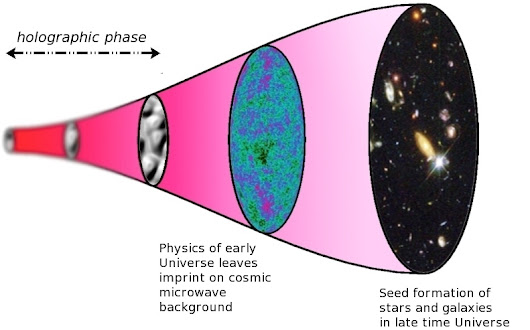 Study reveals substantial evidence of holographic universe