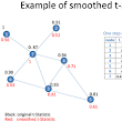 Network and Data Integration for Biomarker Signature Discovery via Network Smoothed T-Statistics