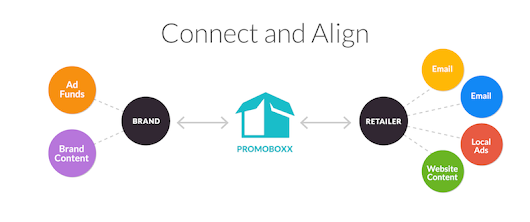 Promoboxx Announces $8.2 Million in Series A Funding