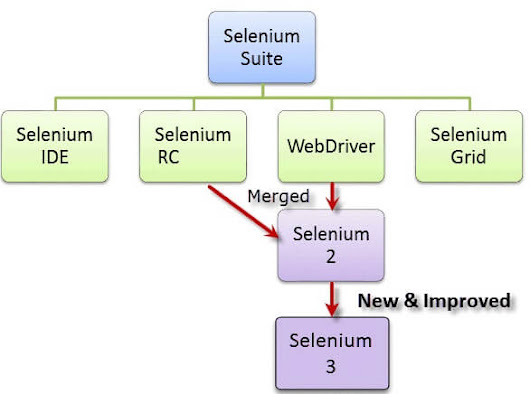 Top 100 Selenium Interview Questions & Answers