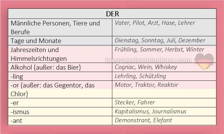 Der Die Das - Rules for Articles / Gender in German ...