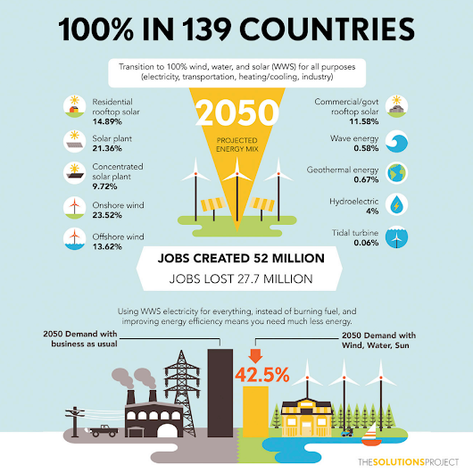New Mark Jacobson Study Draws A Roadmap To 100% Renewable Energy | CleanTechnica