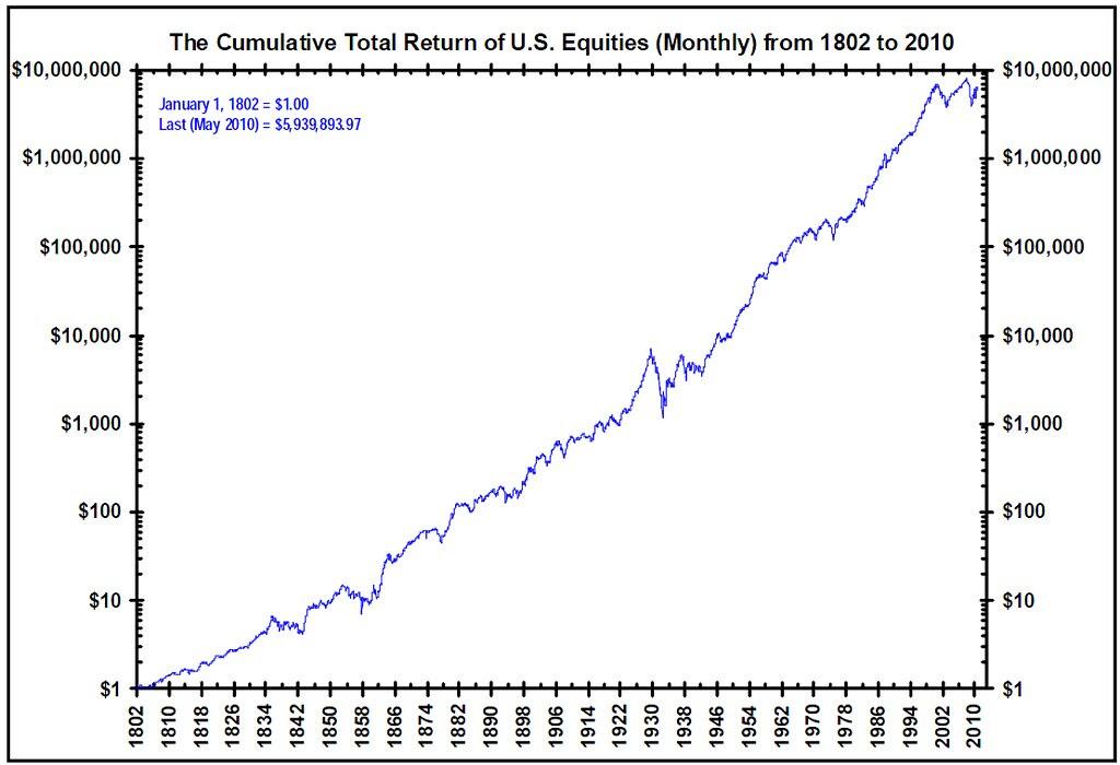 Cum-Return-US-Equites